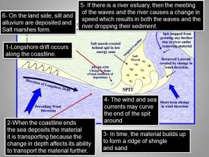 GCSE Unit 2 : Coastal Landscapes | Geography is easy
