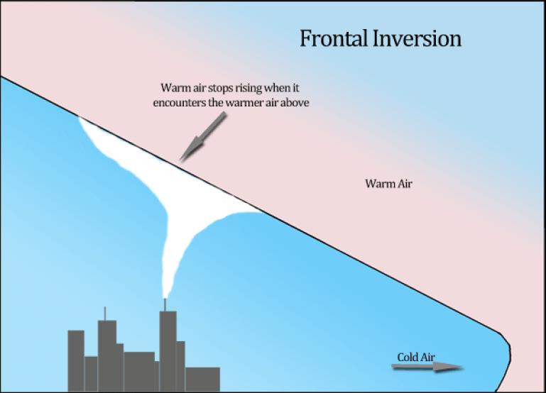 frontal temperature inversion