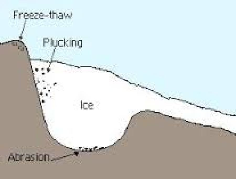 Image result for PROCESSES OF GLACIAL EROSION