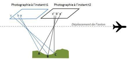 schema photogrammétrie aérienne