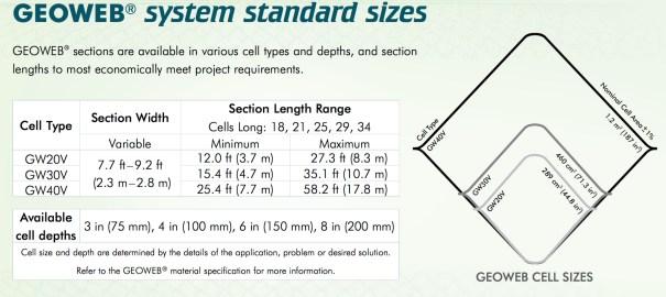 Geoweb sizes