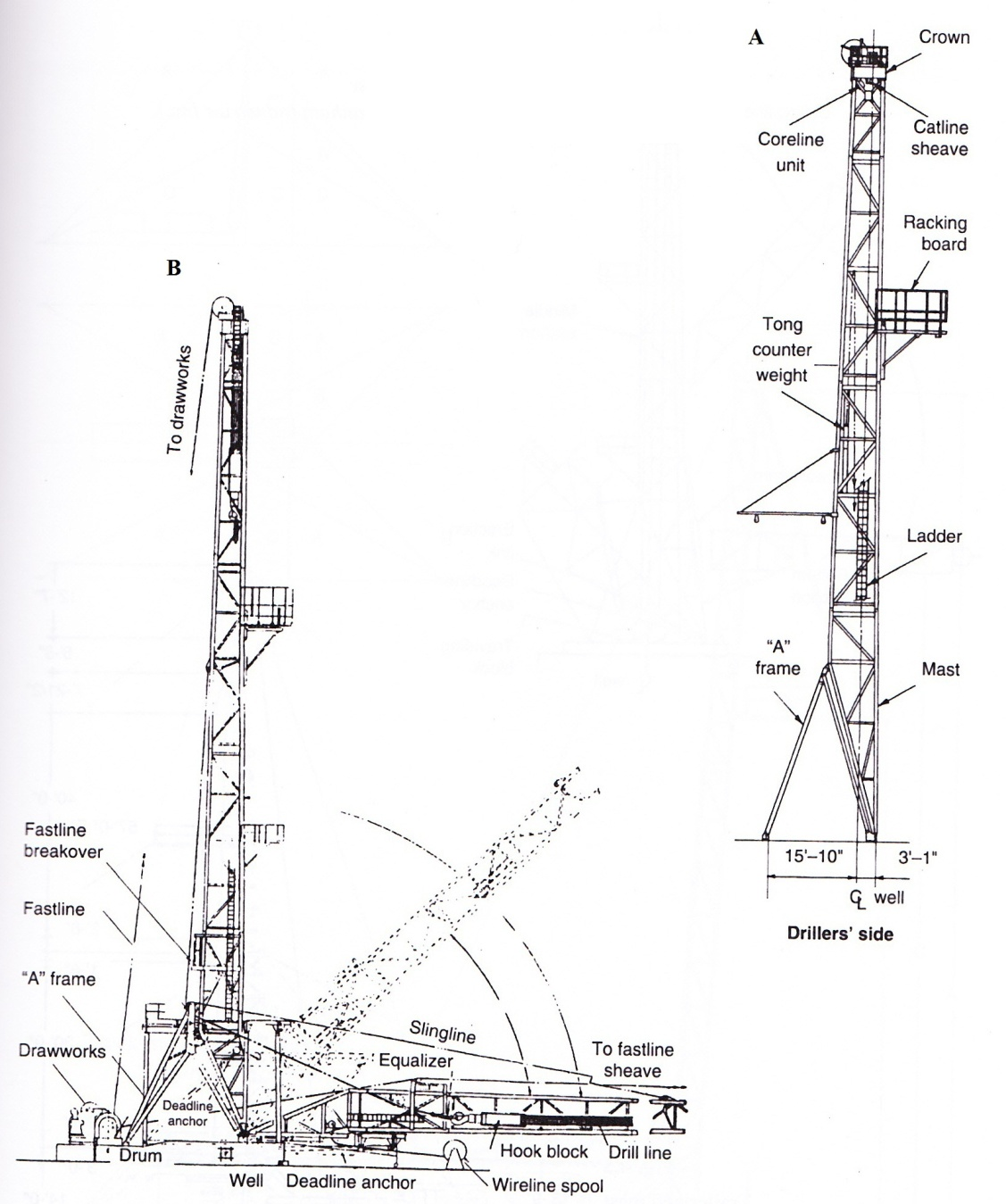 Offshore Drilling Schematics