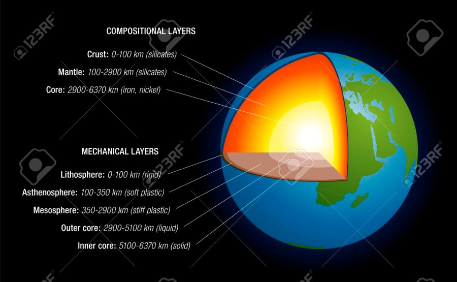 Earth Interior Structure Definition  Core   Mantle  Crust