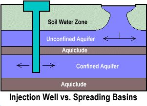Seawater intrusion barrier diagram. Image from http://dpw.lacounty.gov/wrd/barriers/historical.cfm