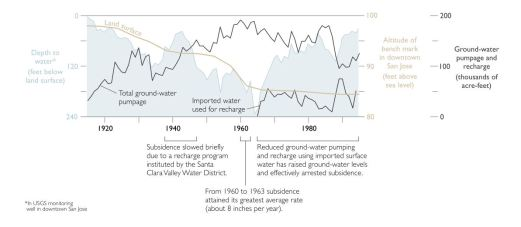 Changes in groundwater, imported water use and land surface in Santa Clara Valley. Image from Ingebritsen and Jones.