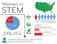 Information on women in STEM. Image from Google Images.