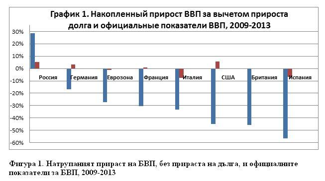 Фигура 1. Натрупаният прираст на БВП, без прираста на дълга, и официалните показатели за БВП, 2009-2013