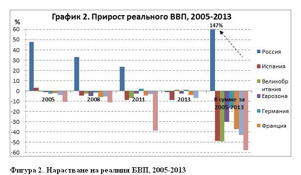 Фигура 2. Нарастване на реалния БВП, 2005-2013