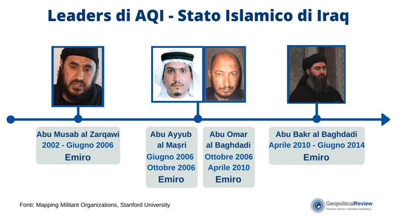 Leaders AQI - ISI