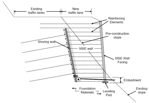 Schematic diagram of a shored MSE wall (SMSE wall) in a highway application. From Morrison et. al. (2006), Shored Mechanically Stabilized Earth (SMSE) Wall Systems Design Guidelines