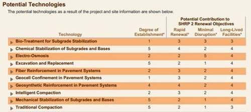 Ranking geoconstruction technologies based on several factors