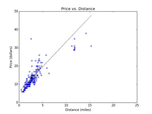price_by_distance
