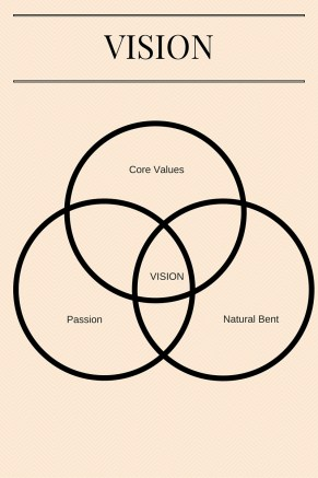 Developing a Life Vision