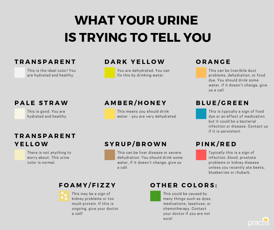 What Your Urine Color Says About Your Health Urine Color Chart