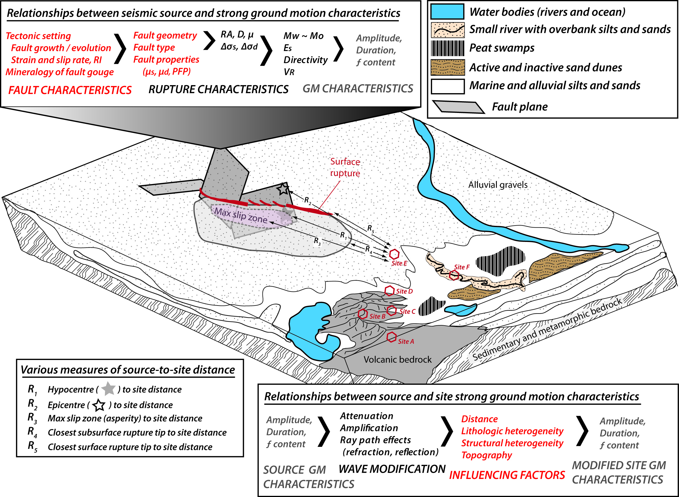 Earthquake Clustering Complex Fault Ruptures And The