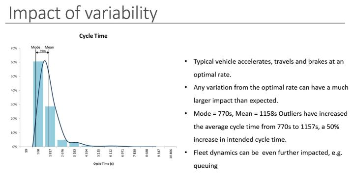 Impact of Variability