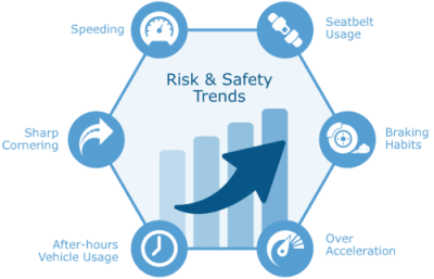 Risk and Safety Trends