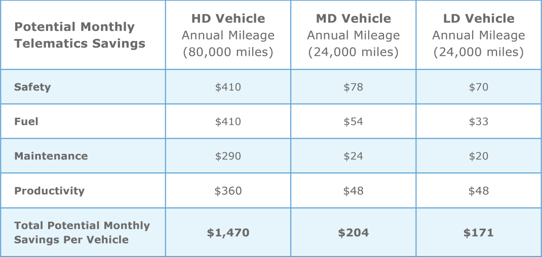 potential-telematics-savings
