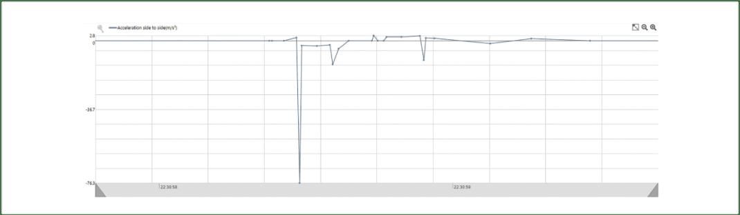 Accelerometer Graph