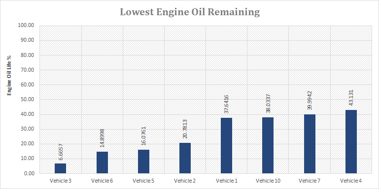 mygeotab-chart-lowest-engine-oil-remaining