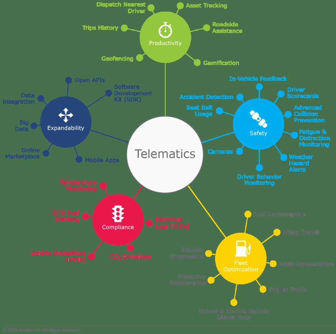 telematics-applications-infographic