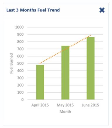 Last 3 Months Fuel Trend Dashboard