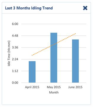 Last 3 Months Idling Trend Dashboard