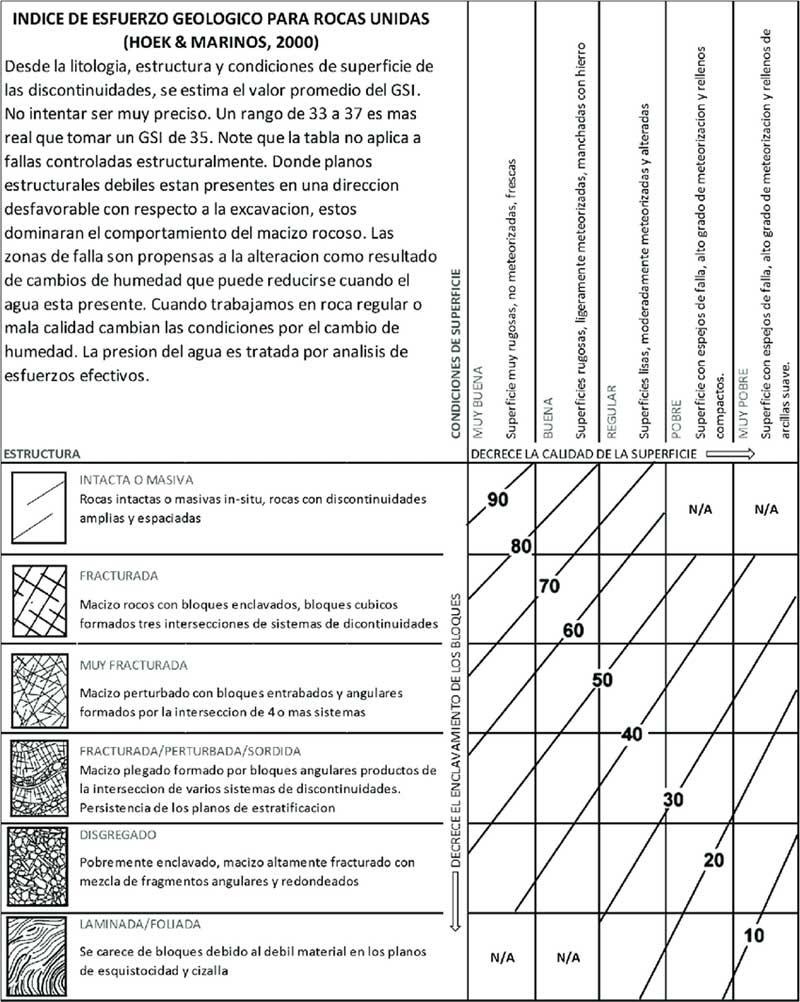 indice resistencia GSI