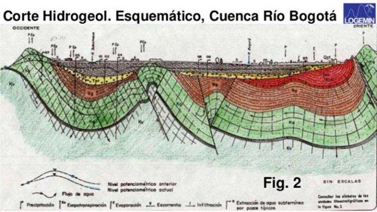 Geología Bogotá
