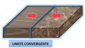 Límite de placas convergente