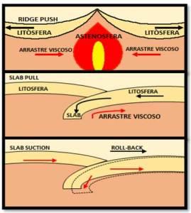 Movimiento de placas astenosfera