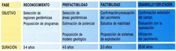 fases proyecto geotérmico