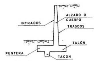 Partes muro contención
