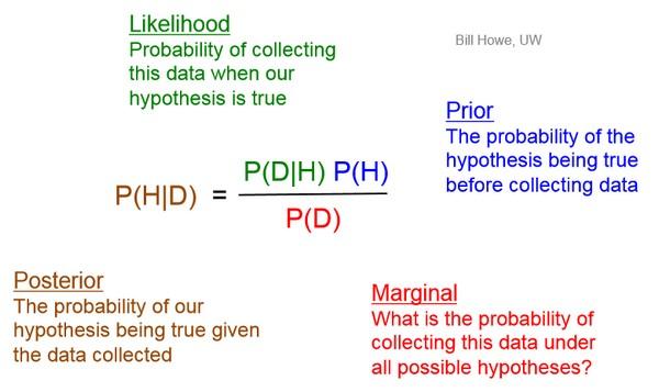 Bayes Mathsbyagirl