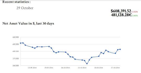 robin-hood-statistics-october-2014