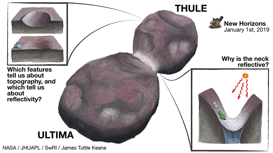 Ultima Thule is Weirder than we Thought