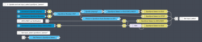 NodeRED Code 2: An imaged describing a flow to keep input_select.spotifynd_*person* updated. Each route that sets the input_select is wired in to a final node at the bottom where the state is actually updated.
