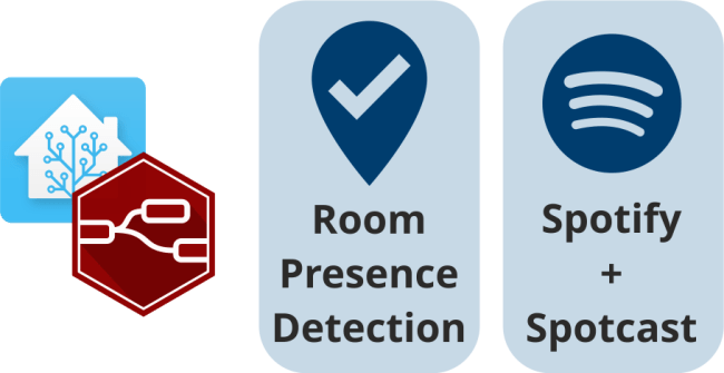 Title picture describing this project which combines room presence detection and Spotify playback to transfer and move your music to wherever you go in your home.