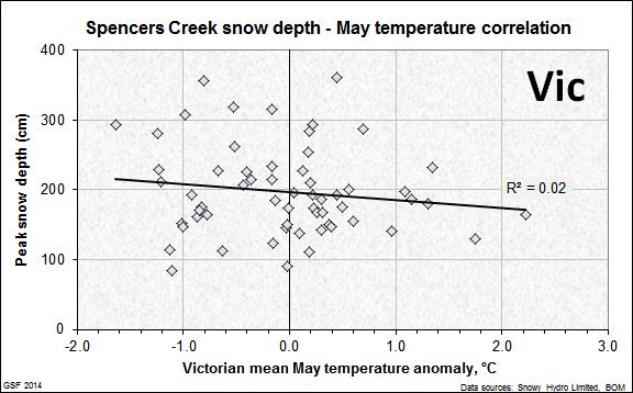 Spencers_correlation_May_temperature