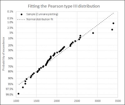 PIII_probability_scale