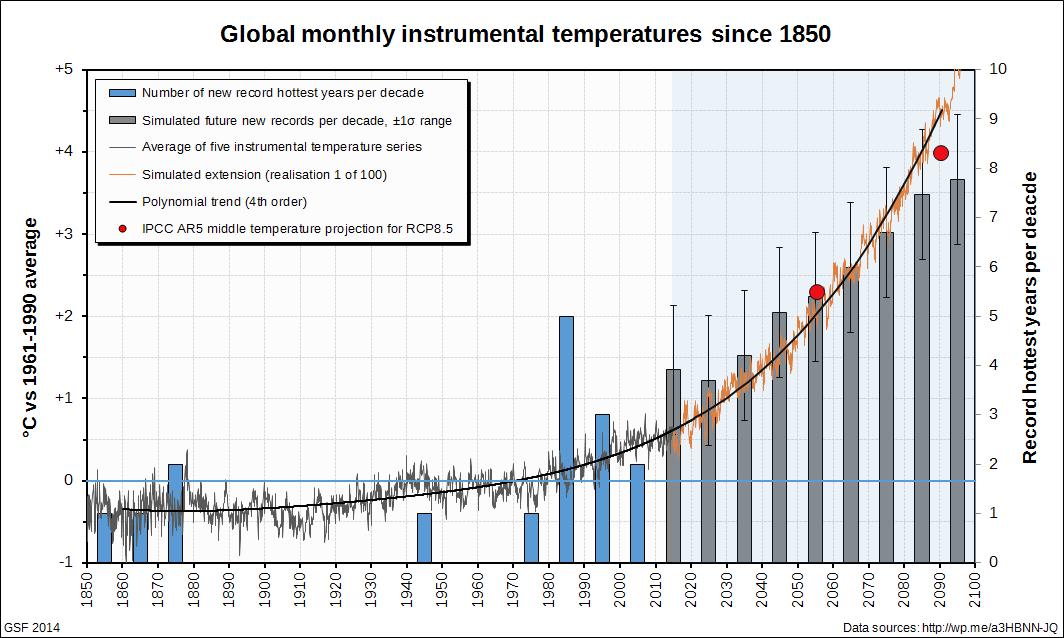 Most' versus 'more than half' versus '> 50%' | Climate Etc