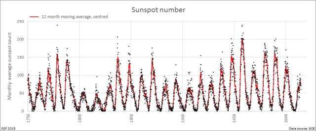 Sunspots_since_1750