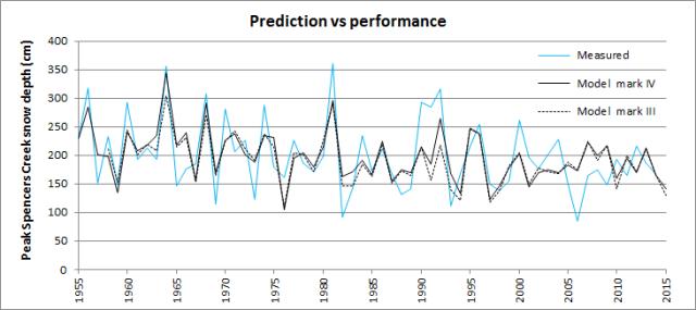 Spencers Creek peak snow depth pre-season prediction for 2015