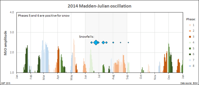 Madden-Julian oscillation and snow -- 2014 season