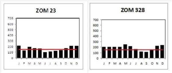 Gambar 6. Curah hujan klimatologis di wilayah Zom 23 (Belitung) dan Zom 328 (Ternate) berdasarkan data Stasiun BMKG selama 30 tahun (1980-2010) (Buku Prakiraan Musim Hujan 2014/2015 BMKG, www.bmkg.go.id).