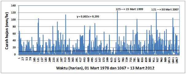 Gambar 3. Variasi curah hujan harian selama bulan Maret (1978-2012) di Palangkaraya berdasarkan data curah hujan harian BMKG.
