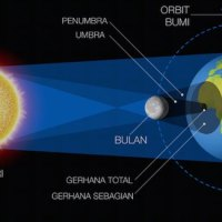 Infographics: Solar Eclipse