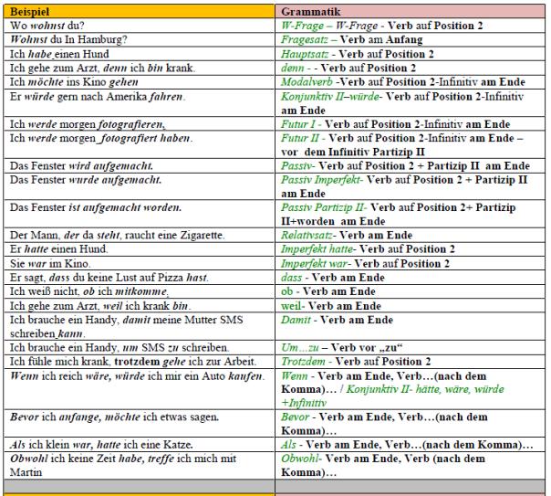 Grammatiktabelle przykład zdanie