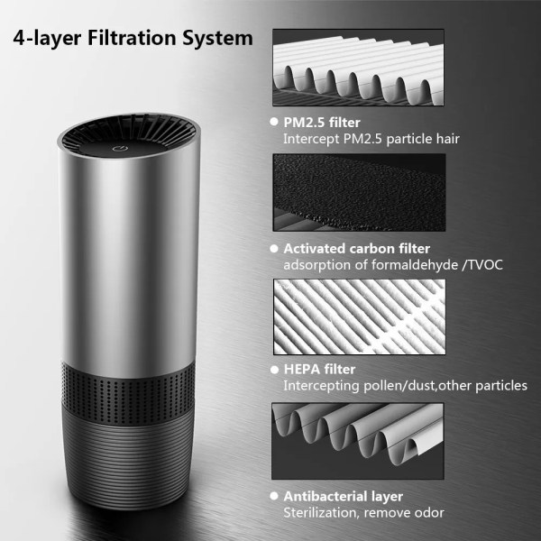 PürAir Portable Air Purifier Air purifier and odor removal: The PürAir Portable Air Purifier produces 10 million negative ions / cm³, which cleans the air from pollutants such as smoke, dust, odors, PM2.5, pollen, formaldehyde, benzene and smoke. The PürAir air purifier is particularly suitable for allergy sufferers.  Auto Mode & Smart Sensor:Supported by a built-in smoke and odor sensor, this HEPA car air purifier is also a smart odor eliminator. In auto mode, it will adjust the fan speed according to real-time air quality in your room or vehicle. It also has 3 speed settings that can be adjusted manually.  4-Stage Filtration:Traps large particles like dust mites. Removes allergens, pollen, mold and other irritants. Eliminates smoke and other odor-causing bacteria. Removes 99.97% airborne pollutants such as pollen and other fine particles.  Elegant and Portable:The PürAir air purifier fits perfectly into any standard cup holder and is easy and convenient to carry. The air purifier can be used anywhere. It is ideal for vehicles, smoking rooms, and offices. PürAir air purifier is suitable for a living space of under 28 m².  Convenient to Use:USB control, can be powered by laptop, power bank or wall outlet via USB cable.
