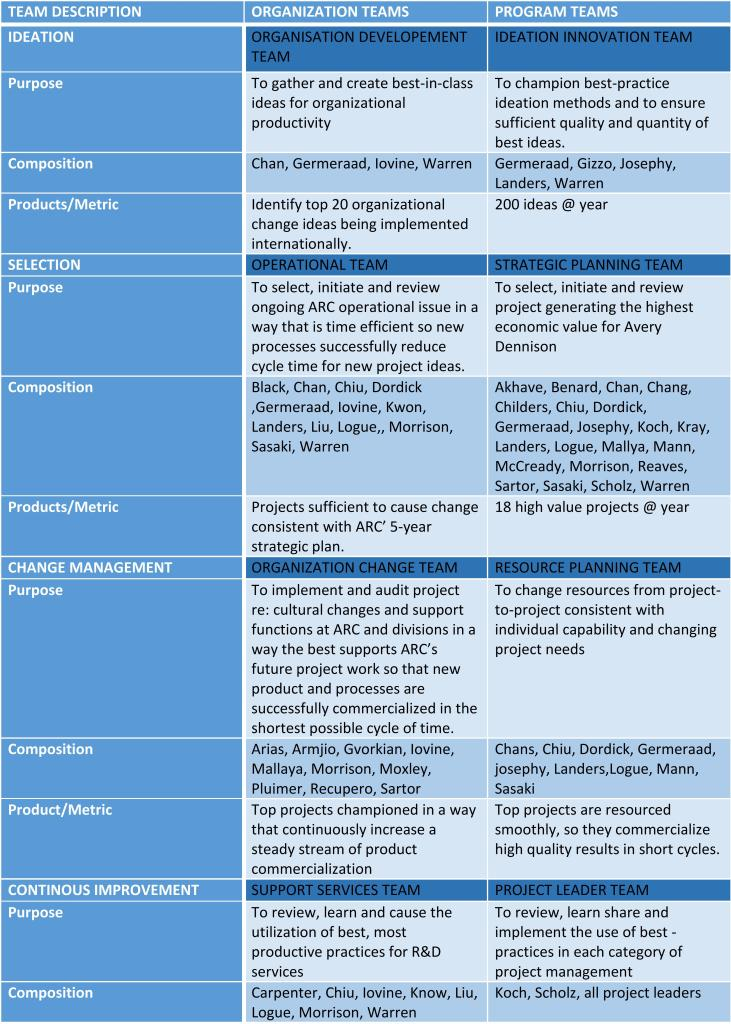 Types and Attributes of Leadership Teams